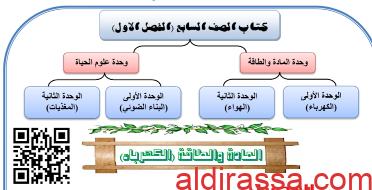 أوراق عمل علوم وحدة الكهرباء للصف السابع مدرسة احمد الفارسي