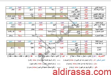 الثروة اللغوية لغة عربية الصف الرابع الفصل الثاني أ. أحمد آدم