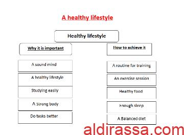 تقرير انجليزي A healthy lifestyle للصف الثامن