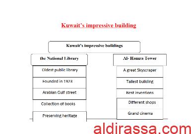 تقرير انجليزي Kuwait's impressive building للصف الثامن
