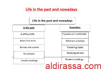 تقرير انجليزي Life in the past and nowadays للصف الثامن