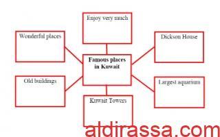 تقرير Famous places in Kuwait لغة إنجليزية للصف السادس