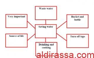 تقرير Saving water لغة إنجليزية للصف السادس