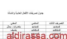 جدول تصريفات الأفعال المنتظمة والشاذة لغة انجليزية