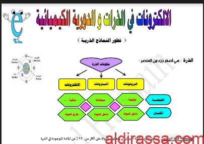 مذكرة شرح لمادة الكيمياء للصف العاشر الفصل الاول